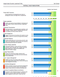 Competency results 360 higher education leadershp