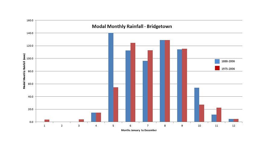Change in modal rainfall.jpg