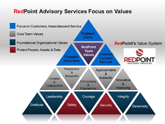 Redpoint Advisory Services Values