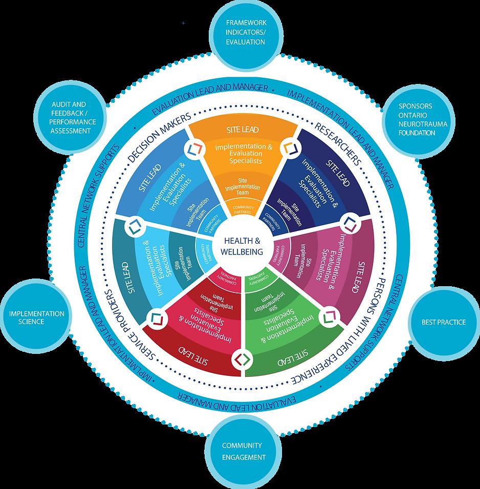 Consortium Organizational Structure_Revi