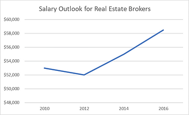 Salary Outlook for Real Estate Brokers.p