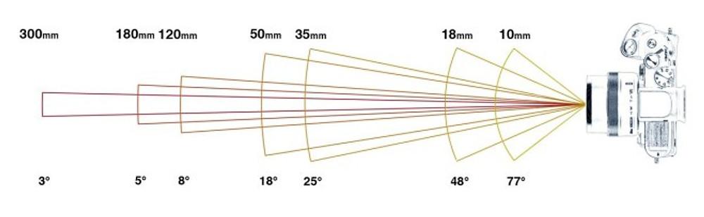 angoli e focali
