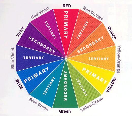 Cerchio o ruota dei colori.