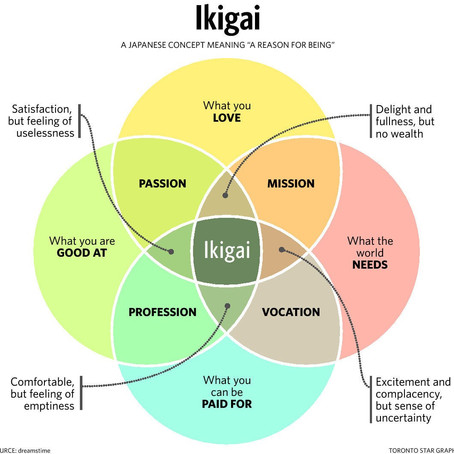 Ikigai: A Reason for Being