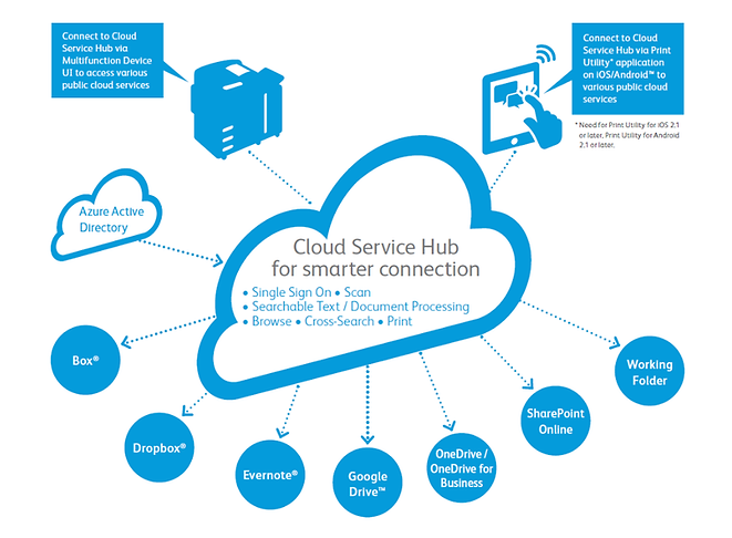 CloudServiceHub.png