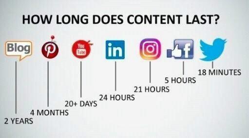 כמה זמן התוכן שרשמתם במדיה חברתית נשמר?