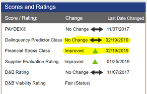 """What """"Unchanged"""" Scores Mean?"""