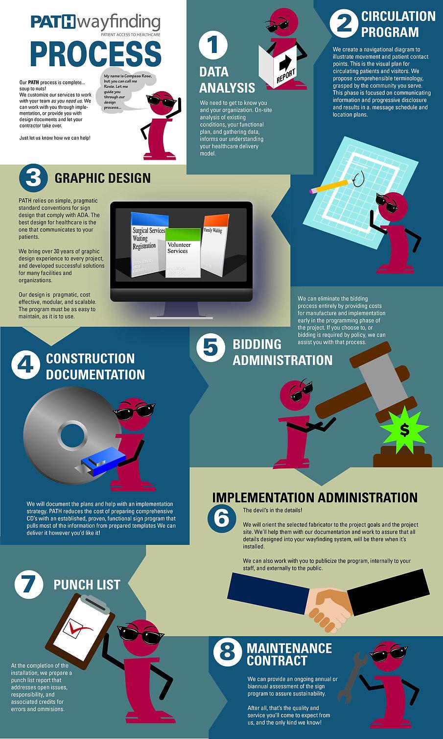 PATHwayfinding Infographic - Process