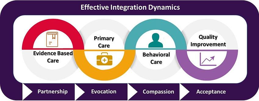 Integration chart.jpg