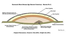 Darracott Moor barrow, where the Huntshaw dagger was discovered.