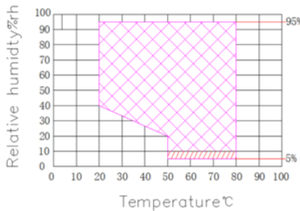 Available ranges for combined temperature and humidity of our new chamber.