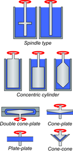 Different types of rheometer spindles
