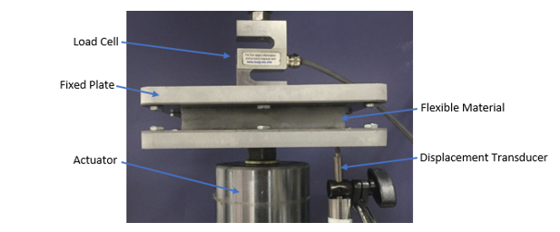 Figure 3.  A test setup used at AMAD to characterize a material's spring and damping rate.
