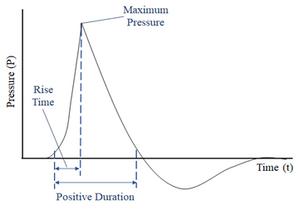 Theoretical blast wave