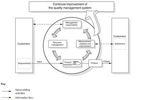 The ISO 9001 standard enables an organization to build a framework that integrates product delivery with management systems and continuous improvement based on both  customer feedback and internal quality processes [iso.org].