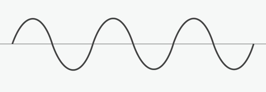 A pure sine wave profile