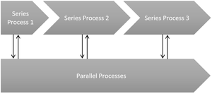 Linked processes within an organization can work in series or parallel to one another,  emphasizing the critical nature of timely feedback, resource, and time management.