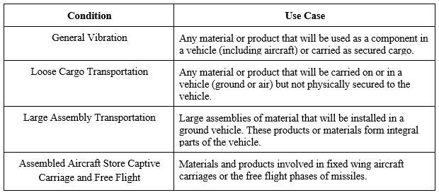 MIL-STD-810G vibration conditions and use cases (information from MIL-STD-810G)