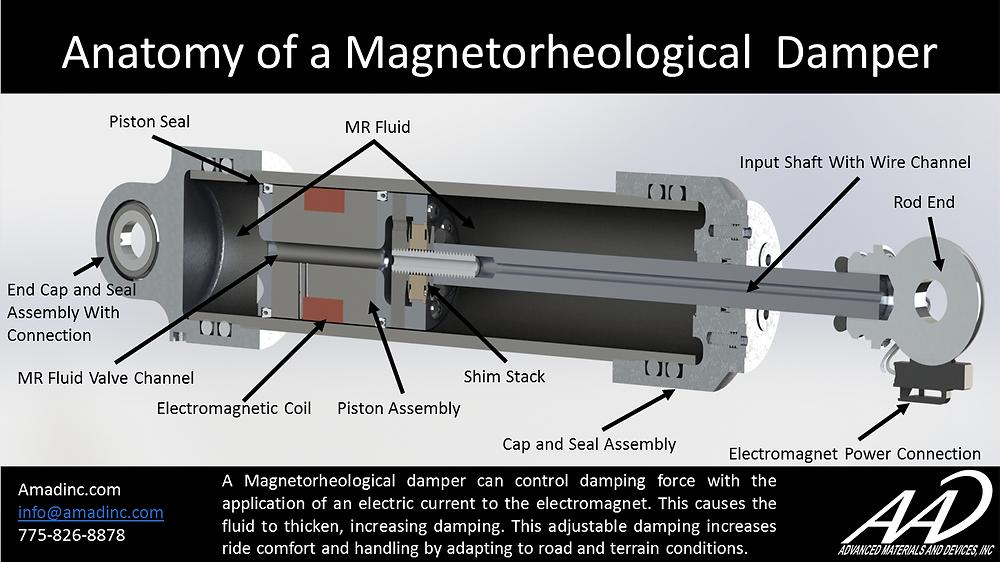 Magnetorheological damper cut in half