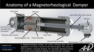 Magnetorheological damper cut in half