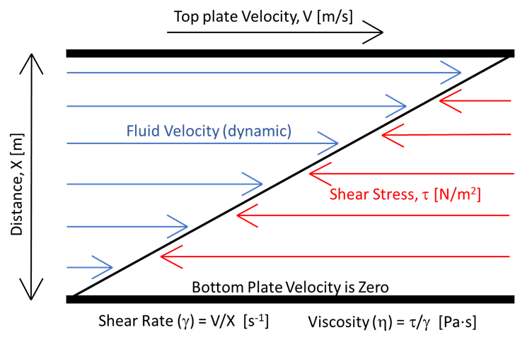 Figure 1: Visualization of a fluid under shear from two parallel plates, showing velocity and force directions.