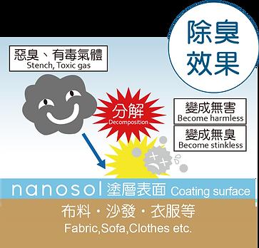 nanosol cc塗層-02.png