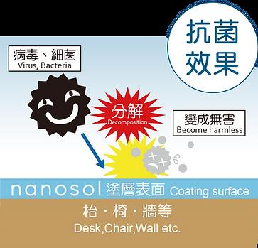 nanosol cc塗層-01.png