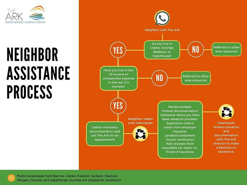 Neighbor assistance process.jpg