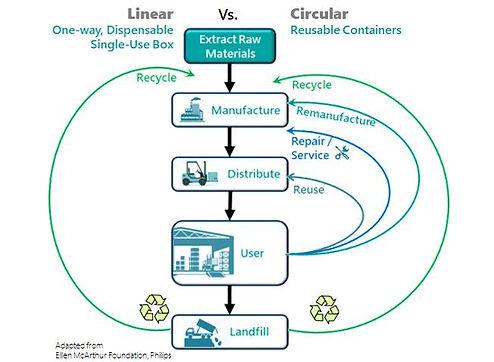 Reusable Cycle.jpg