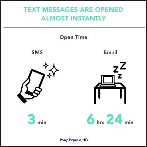 Text messages are opened way faster than emails!