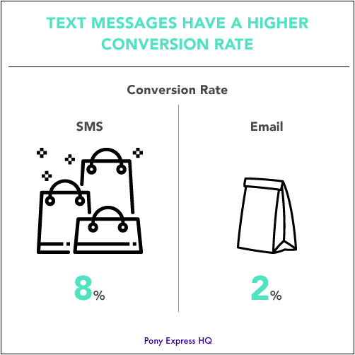 Only 2% of emails convert to a sale, versus 8% of text messages.