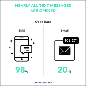 Only 20% of emails are opened, versus 98% of text messages.