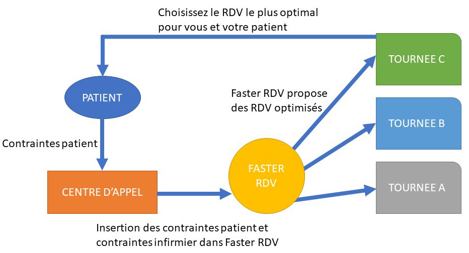 Optimisation de RDV