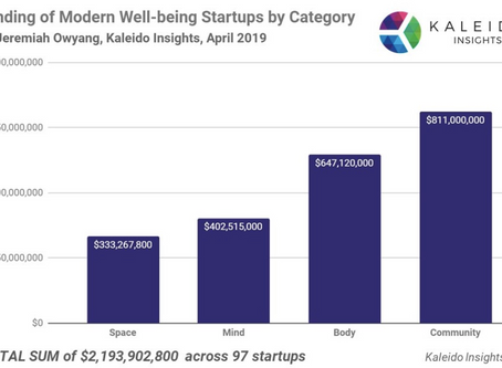 Hims, Impossible Foods, FitBit, These Are the Start-Ups That Received The Most Funding in 2019